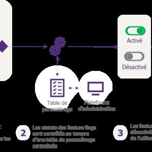Partie 1 : Introduction au feature flipping ou comment activer / désactiver dynamiquement une fonctionnalité d'un logiciel