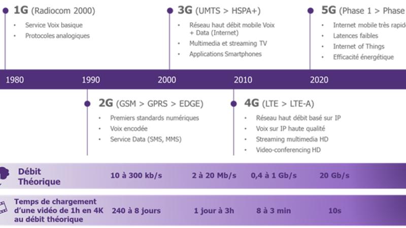 De la 2G à la 4G