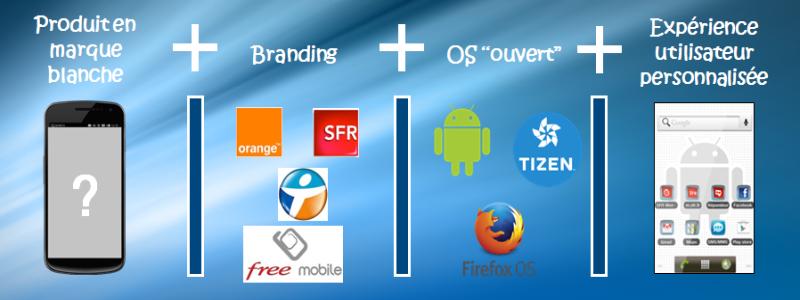 Les ODM, nouveaux relais de croissance pour les opérateurs mobiles ?