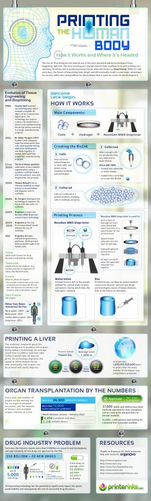 20120706-Infographic-Bio-3D-Printing