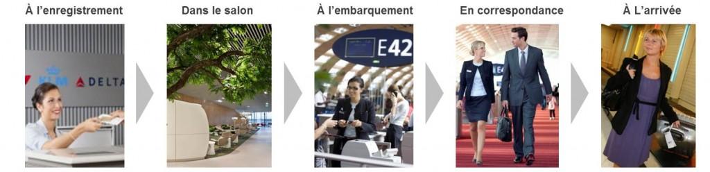 parcours client en aéroport