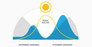 demande-énergétique