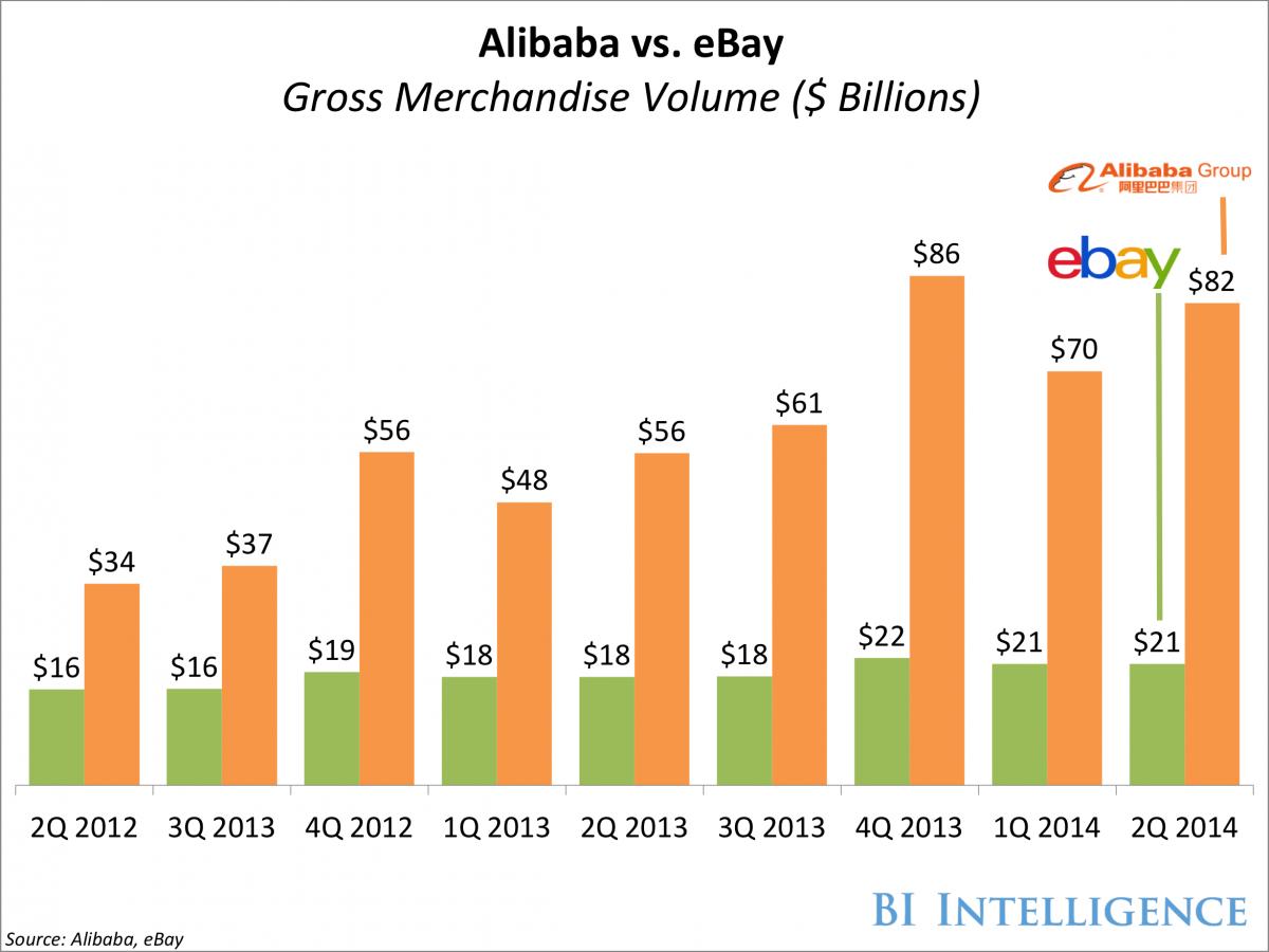 Alibaba a connu une croissance incomparable à celle d'Ebay.