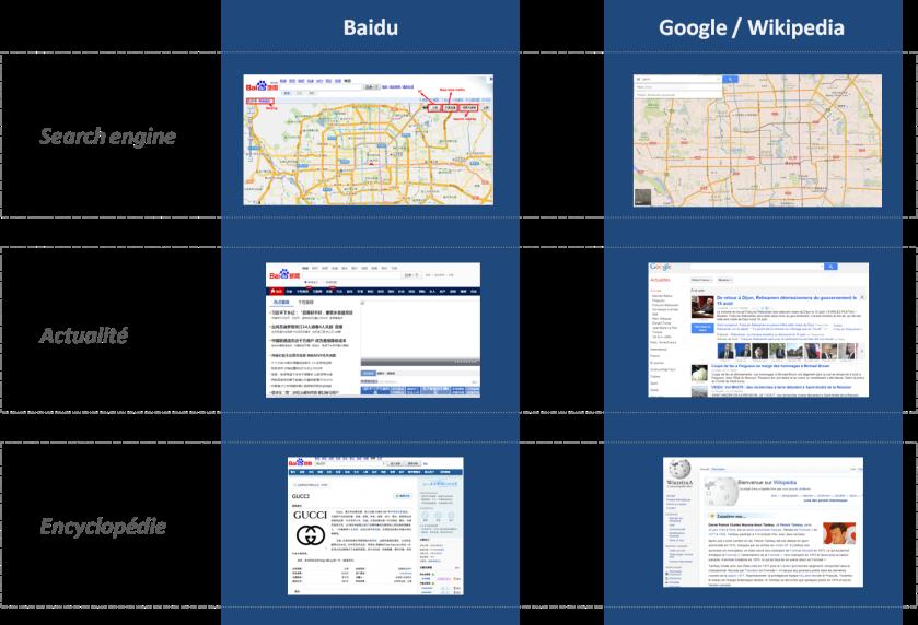 Les applications Baidu ne sont pas sans rappeler celles de son homologues.