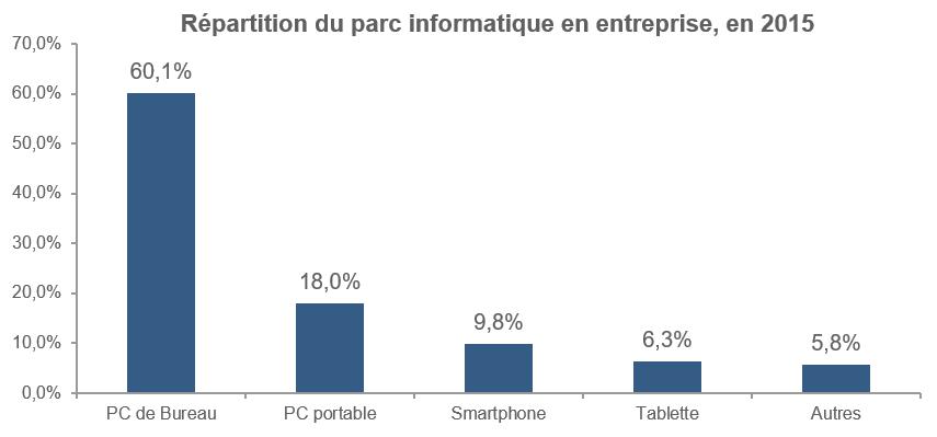 Le PC portable est l'appareil mobile le plus utilisé en entreprise d'après une étude effectuée en 2015