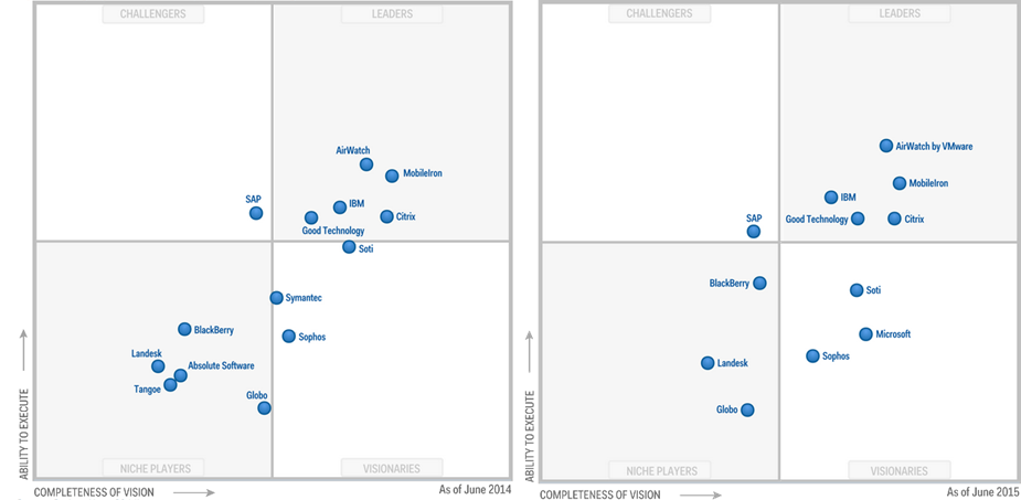 Figure 3 - Magic Quadrant Gartner des solutions EMM de juin 2014 et juin 2015