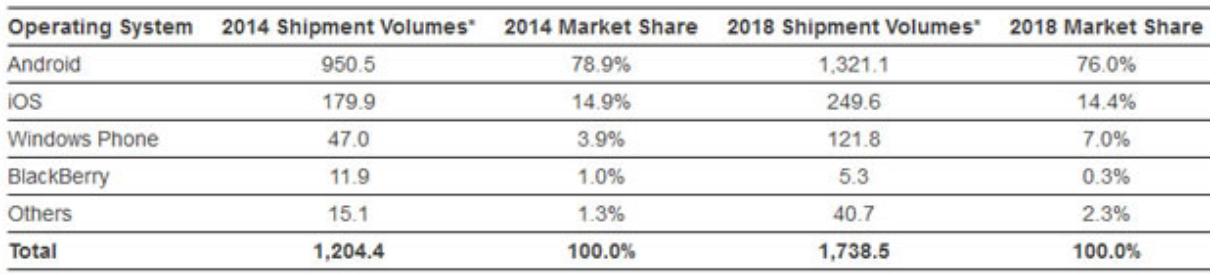 Figure 2 - Prévisions du marché des OS mobiles en 2018 - Source : IDC