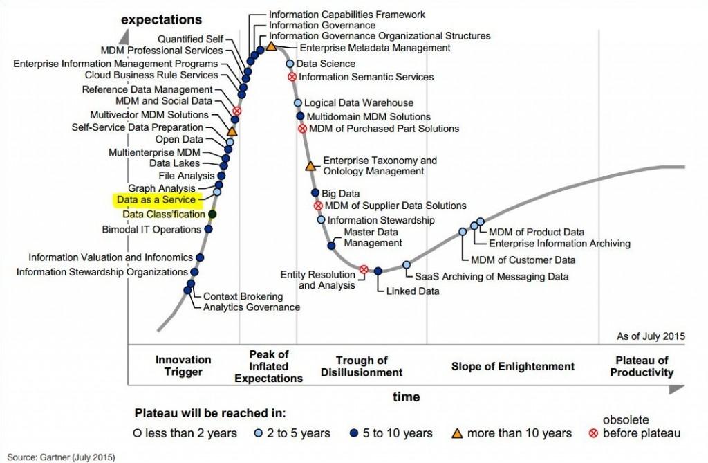 Garner_Enterprise Information Management_2015_Focus DaaS