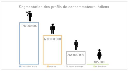 Profils consommateurs