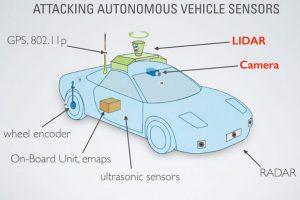 attacking-autonomous-vehicle-sensors-100628091-primary.idge