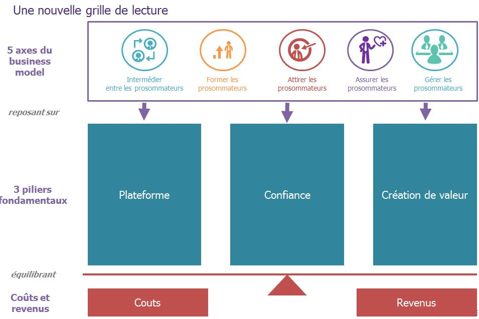 Nouvelle grille de lecture de l'économie collaborative