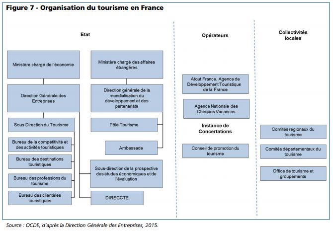 Organisation du tourisme en France