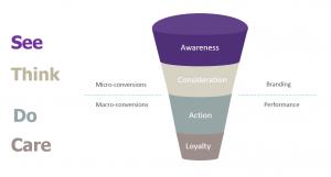 Google Marketing Strategy