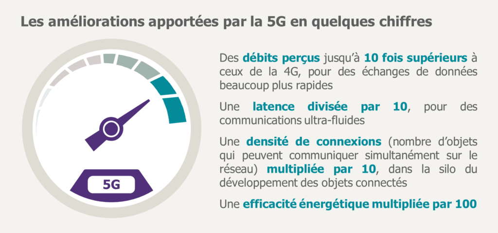 Performances de la 5G