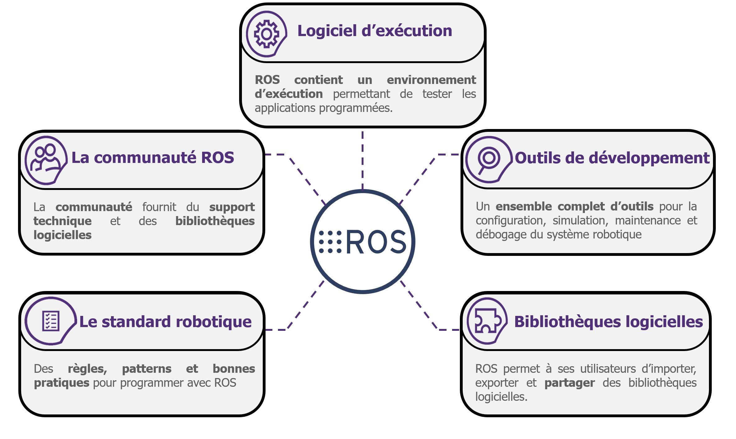 ROS et ses différents composants